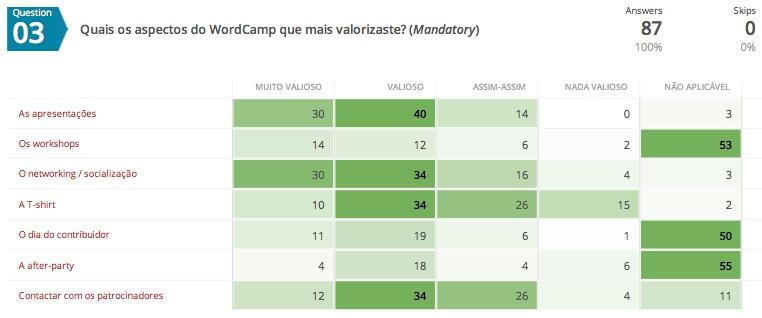 Aspectos mais valorizados no WordCamp Lisboa 2017