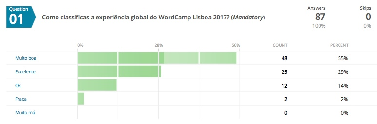Experiência global no WordCamp Lisboa 2017